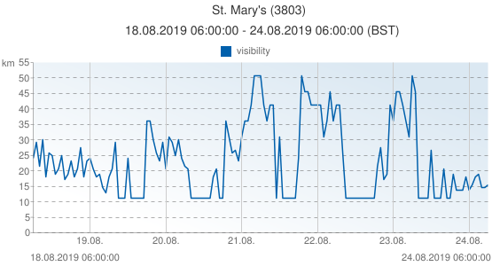 St. Mary's, United Kingdom (3803): visibility: 18.08.2019 06:00:00 - 24.08.2019 06:00:00 (BST)